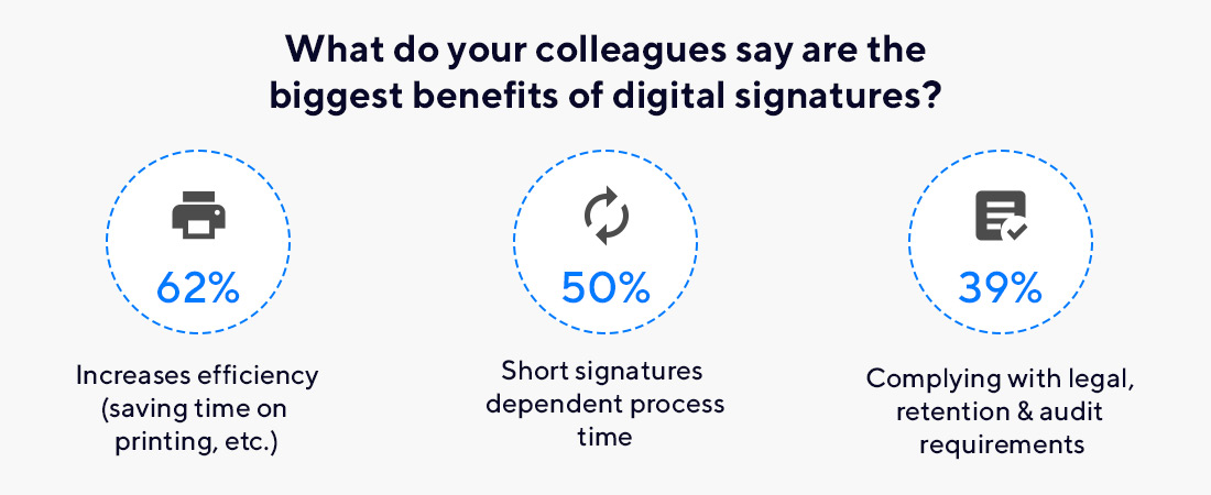 Why Use Electronically Signed Contracts | Moon Invoice