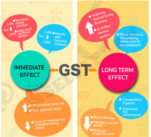 The Benefits of GST for Businesses