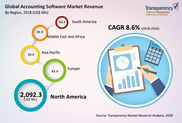 Global Accounting Software Market Revenue