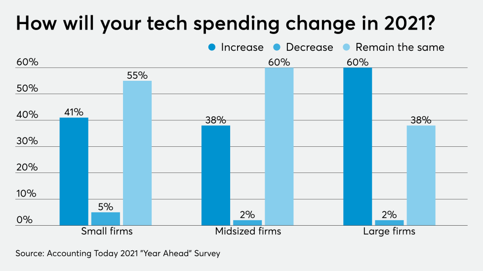 Increase in spending behind technology in 2021 - Moon Invoice