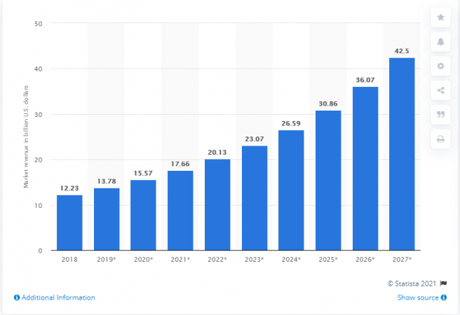 POS Software market revenue worldwide from 2018 to 2027 - Moon Invoice