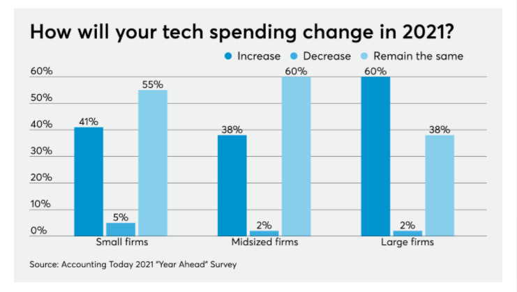 Increase in spending behind technology in 2021 - Accounting Today