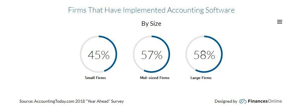 Firms that Have Implemented Accounting Software