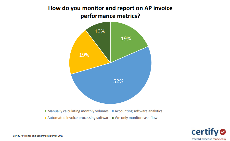 Monitoring And Report on AP Performance Metric - Moon Invoice