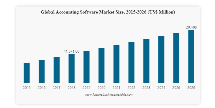 Global Accounting Software Market Size - Moon Invoice