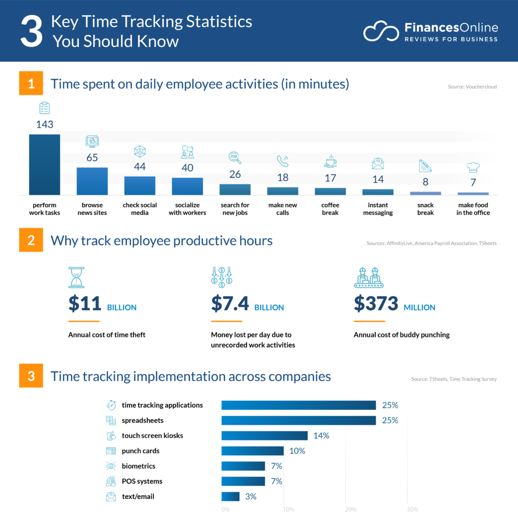 Time Tracking Statistics - Moon invoice
