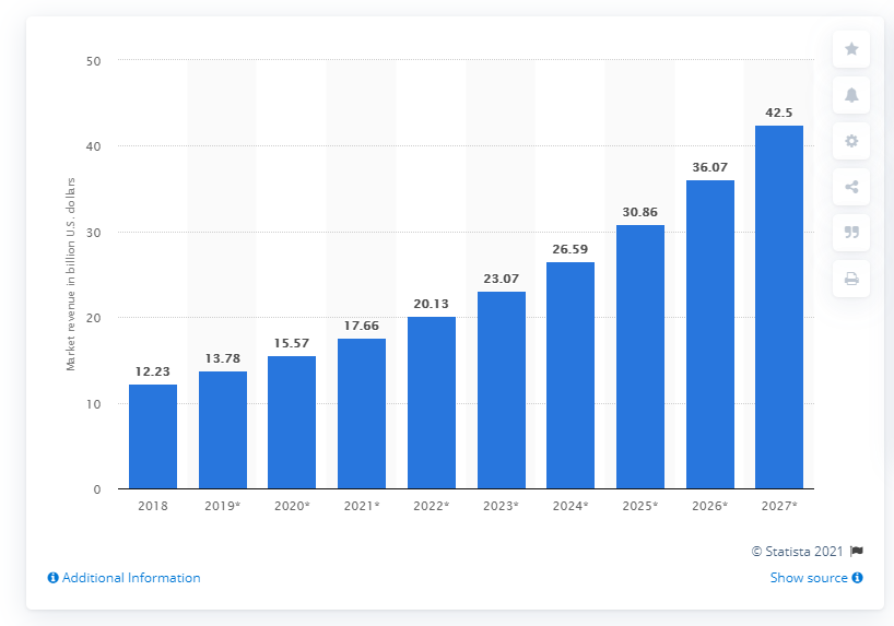 POS software revenue projection up to the year 2027 according to Statista