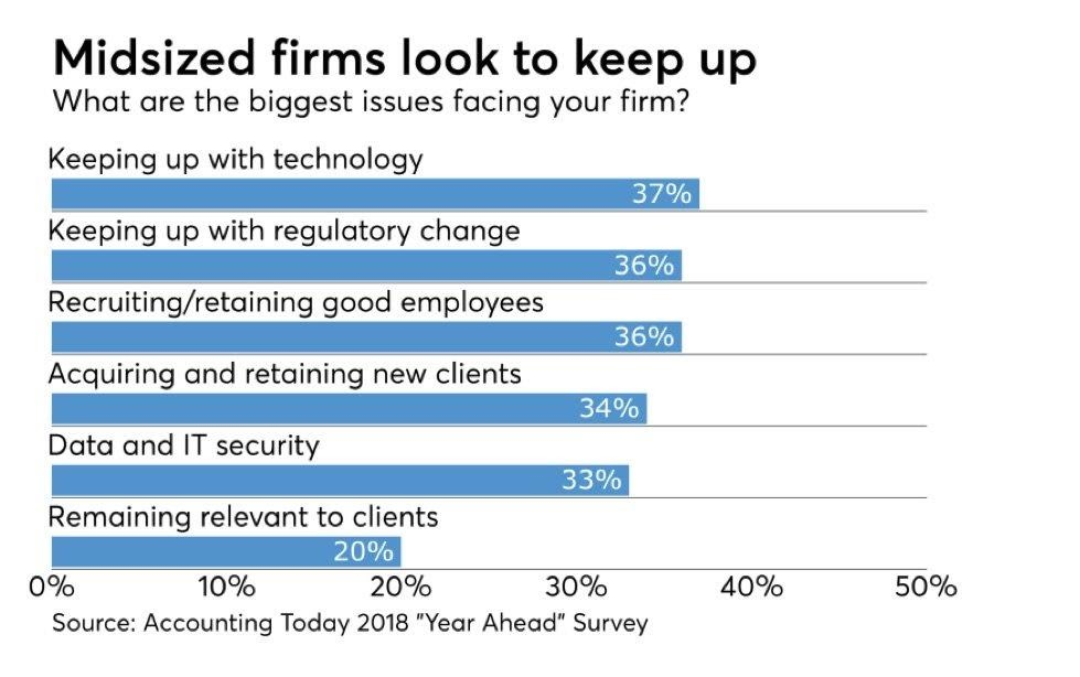 Midsized firms look to keep up