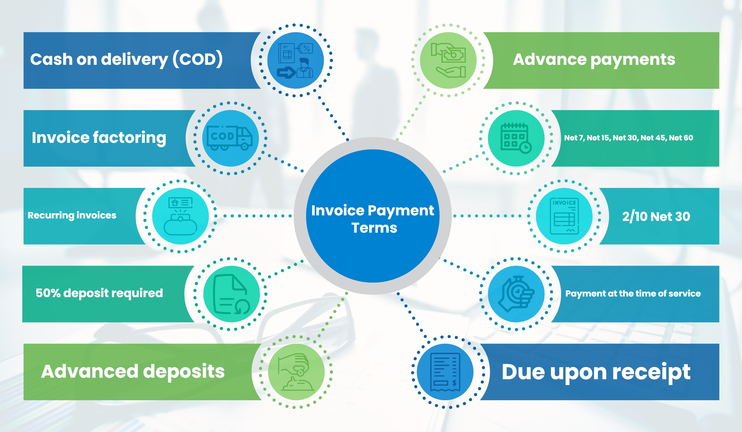 Here Is Why You Should Use Invoice Payment Terms For Your Small Business